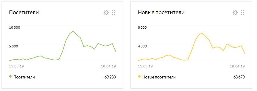 Посетители на сайте Москва