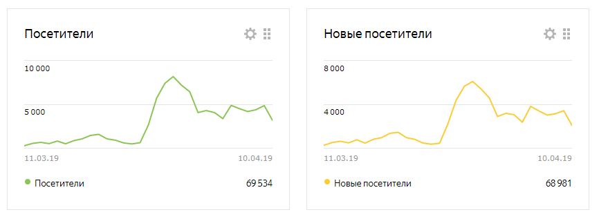Продвижение сайтов в Москве статистика
