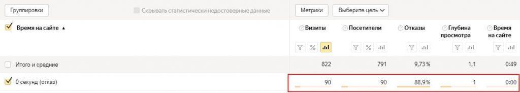 Отказы в Яндекс.Метрике